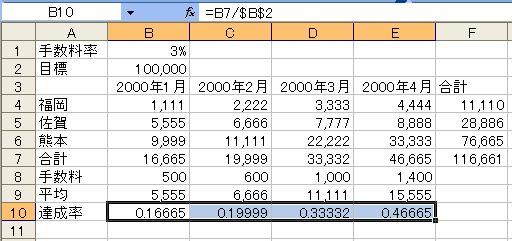 数値の表示