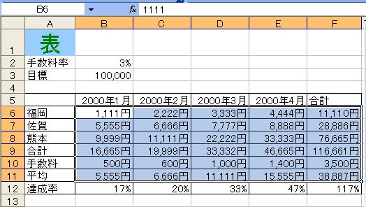 セルの数値の単位が変更される